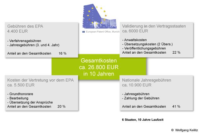 Kosten deutsches Patent